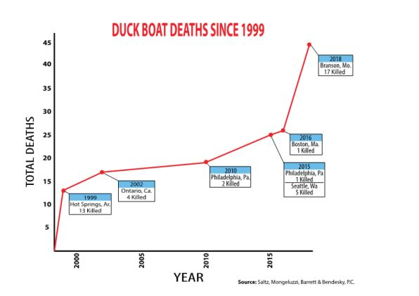 duckboat graph - DUCK BOAT COMPANY CHOSE MONEY OVER HUMAN LIVES